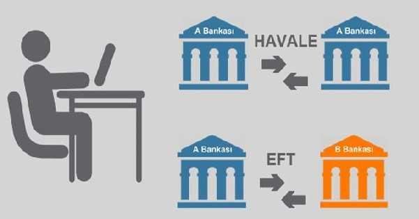 Havale ve EFT - Aynı Bankadan Aynı Bankaya EFT Havale Saatleri (Güncel)